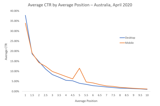 Click-through rate in Australia is highest for position 1