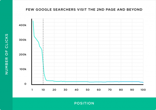 Click-through rate drops off after page 1 of search results